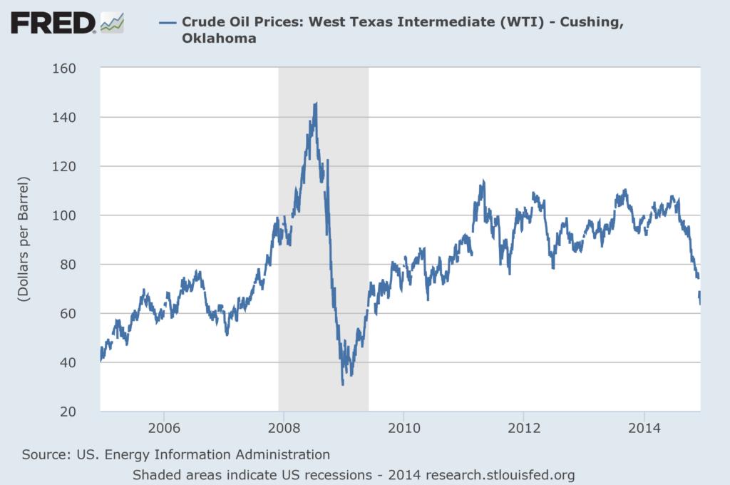 Federal Reserve Crude Oil Prices WTI