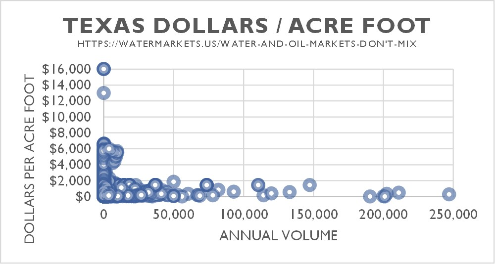 Price of water in Texas by volume purchased 2000-2014