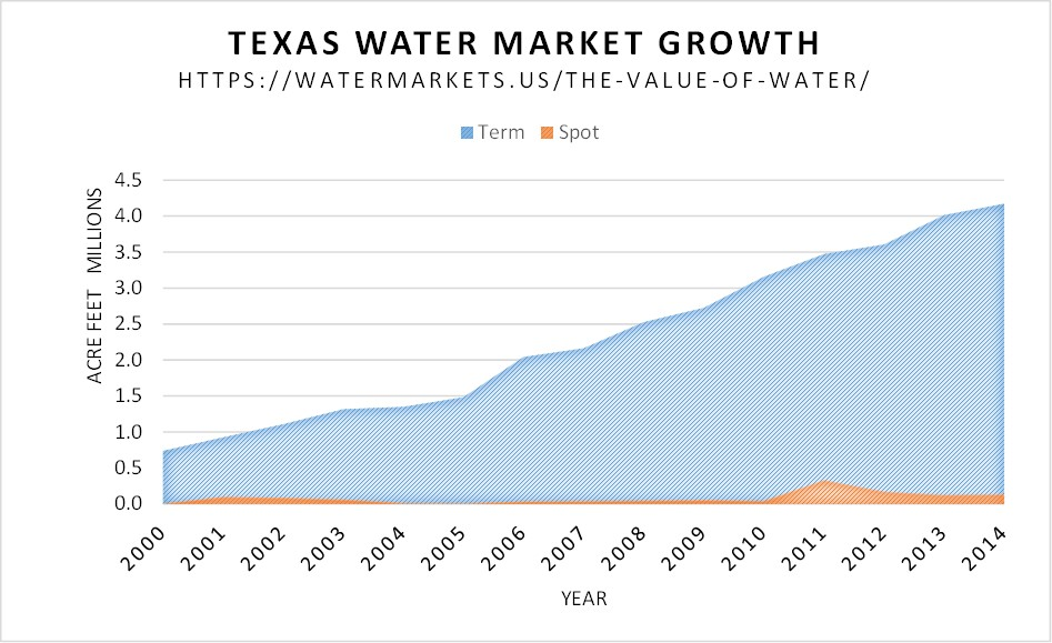 Water Markets; growth in annual water buying 2000-2014