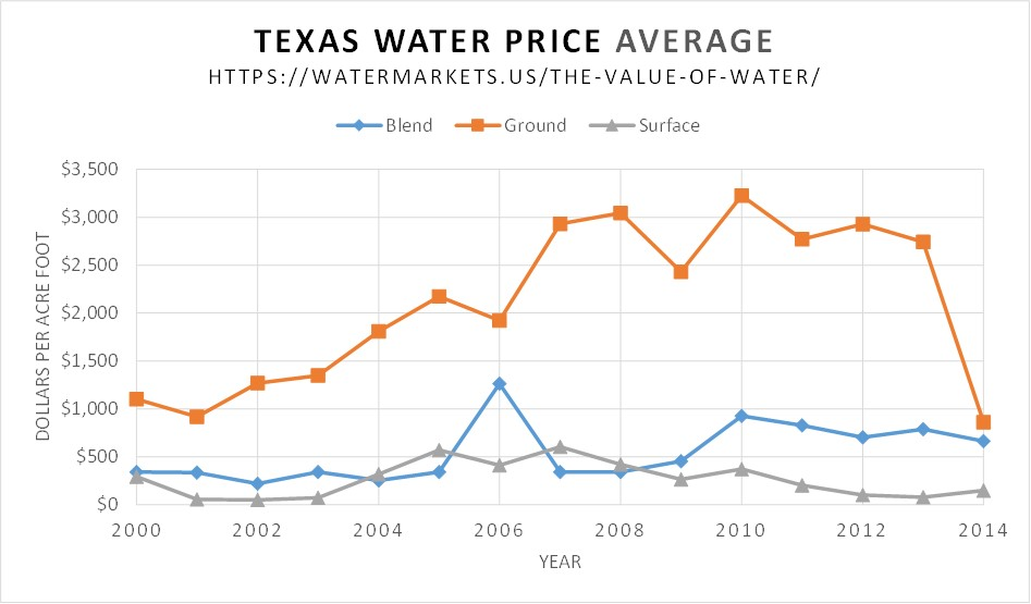 Water Markets; Texas Water Prices 2000-2014 all sources of supply