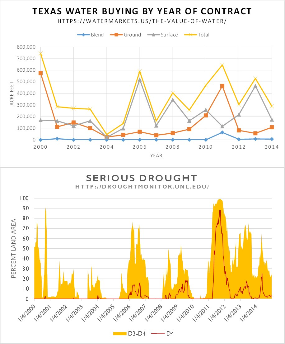 Water Markets; Water Buying and Drought